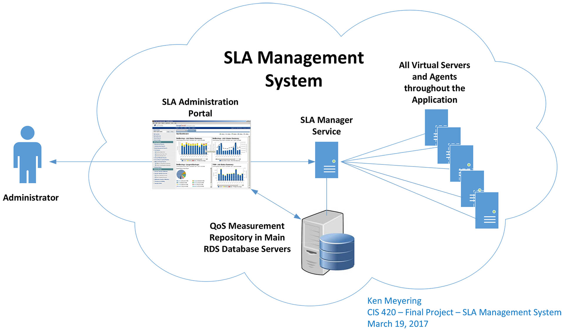 Ken's Basic Cloud SLA Management System.jpg